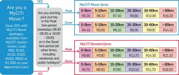 MyCiti Bus Routes Costs and Info cometocapetowncom